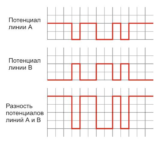Диаграмма дифференциальной (балансной) передачи данных