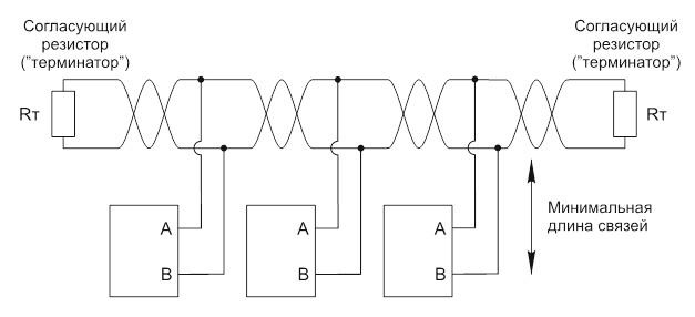 Конфигурация сети RS-485