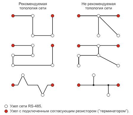 Примеры топологий сетей RS-485