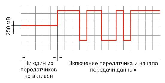 Диаграмма передачи данных при использовании защитного смещения