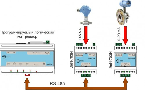 Пример подключения ЭнИ-703И к программируемому логическому контроллеру